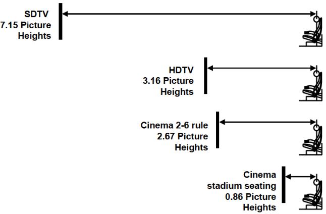Las primeras 3 ilustraciones resumen el diseño mínimo para el visionado correcto de los diferentes formatos de calidad de imagen que hay, medidos en correlación con la altura de pantalla (PH). La última ilustración muestra la distancia a la que se ponen las butacas en los cines con gradas actualmente, los cuales ponen al espectador casi contra la pantalla.